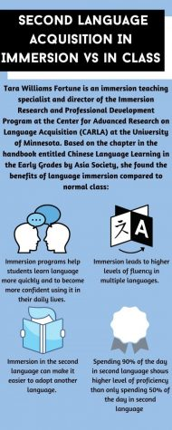 "blue graphic on Second language acquisition in immersion vs. in class. ""Tara Williams Fortune is an immersion teaching specialist and director of the immersion Research and Professional Development Program at the Center for Advanced Research Language Acquisition (CLARA)at the Universuty of Minnisota. Based on the chapter in the handbook entitled Chinese Language Learning in Early Grades by Asia Society she found the benifits of language immersion compared to a normal class. 1) Immersion programs help students learn languages more quickly and become more confident using it in daily lives 2) Immersion leads to higher levels of fluency in multiple languages. 3) Immersion in the second language can make it easiest to adopt another language. 4) Spending 90% of the day in second language shows higher level of proficiency than only spending 50% of in day in second language."