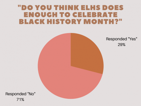 """On a poll posted onto East Lansing Portrait's Instagram account, students were asked if they thought ELHS does enough to celebrate Black History Month. 29% of students responded """"yes"""", while 71% responded """"no""""."""
