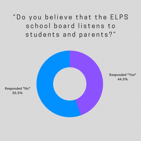 A pie Chart depicting the percentages of student responses.