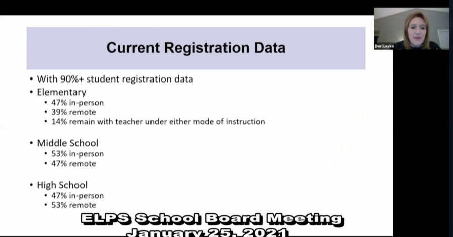 Superintendent Dori Leyko announces reopening plan in school board meeting on Jan. 25. At the meeting, Leyko unveiled back-to-school registration data. The even distribution of online and in-person students was a driving factor in ELPS's decision to require teachers to return, and teach hybrid.