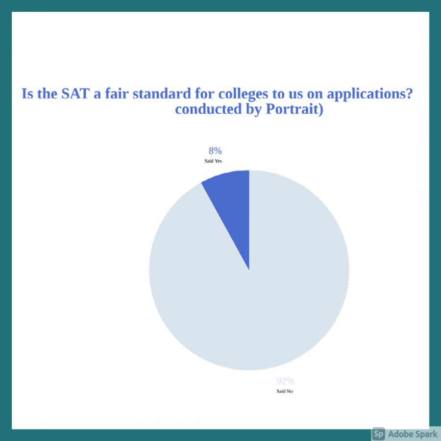 A poll was given and most students agreed that the SAT is not a fair standard when applying to colleges. 92% of students agrreed while 8% of the students disagreed.