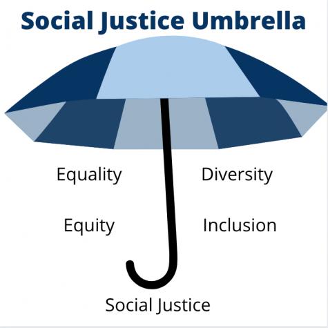"umbrella with""social justice umbrella"" Equity, equality, social justice"